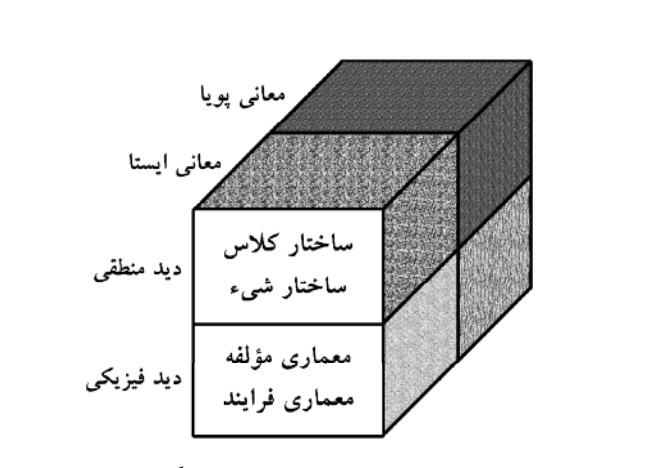 ﻣﺪل ﺷﻲء (The Object Model)