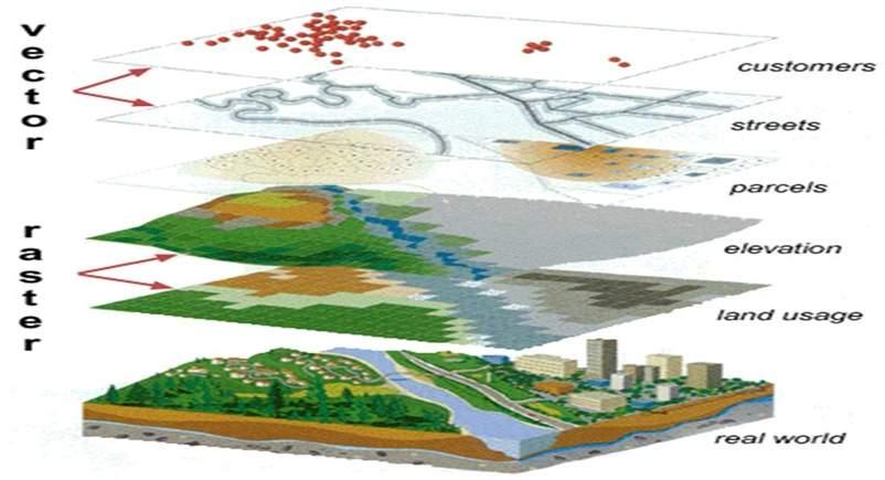 پاورپوینت بررسی سیستم اطلاعات جغرافیایی GIS (درس اکولوژی)